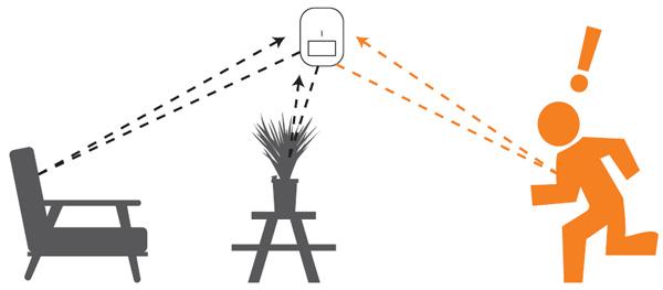 سنسور تشخیص دهنده حرکت